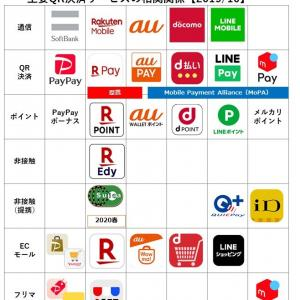 QRコード決済主要サービス比較 バーコード連携が進む PayPayが強い?