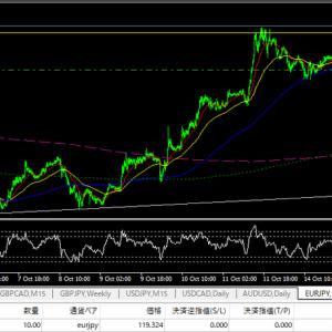 10/16 ユーロ円損切り チャート分析