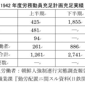 軍需産業-鉄鋼業-の朝鮮人労働者