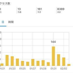 はてなブログproを始めてもうすぐ4ヶ月。Twitter様からの流入。3ヶ月100記事法則?