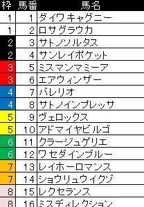 日経新春杯&愛知杯2021予想~データ分析と追い切り情報