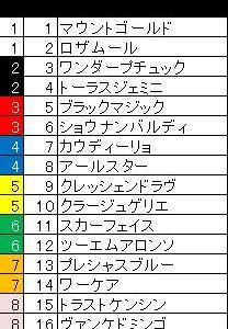 七夕賞2021予想~データ分析&追い切り情報