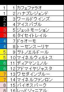 函館記念&函館2歳S2021予想~過去10年のデータ分析