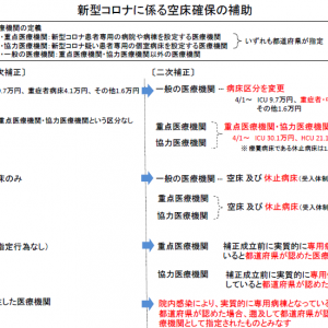 空床確保の補助、ICU30万円/日、HCU21万円/日、その他病床5万円/日