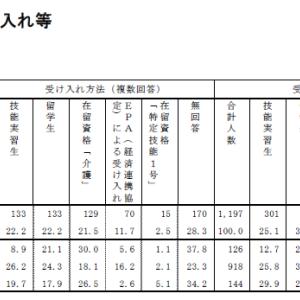 介護労働実態調査、6.6%の事業所で外国人労働者が勤務