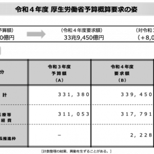 厚労省、2022年度予算概算33.9兆円
