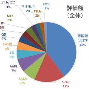 30代4人家族の家計簿&資産運用状況報告☆【2021年2月】