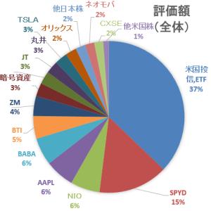 30代4人家族の家計簿&資産運用状況報告☆【2021年3月】