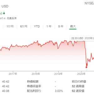 【祝】SPYDが40ドルを突破、投資家全員がプラスリターンに。