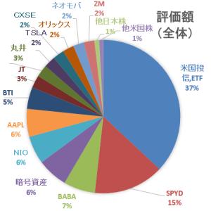 【2021年5月】30代4人家族の家計簿&資産運用状況報告☆