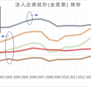 日本企業の実力はどう変わったか?