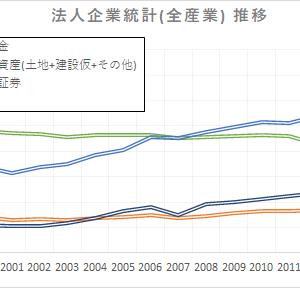 日本企業の資産の推移
