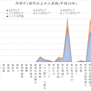 所得が一億円以上の人員数(平成29年版)