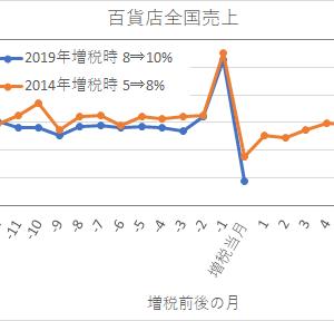 2019年10月の消費税の影響