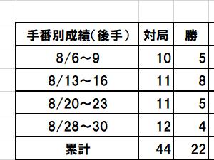 学生時代の原始的な将棋の勉強法と今月の将棋倶楽部24の結果
