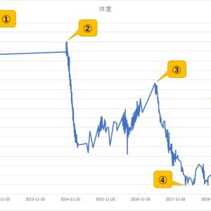 禁酒&ダイエットの効果 ~since 2019/11/30 ~