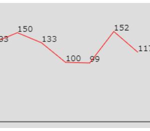 JavaScriptで折れ線グラフを描いてみた
