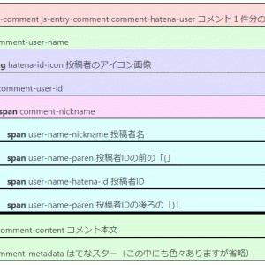 【CSS・はてなブログ】コメント欄、中身のデザイン