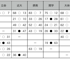 同志社vs天理大 試合直前データ比較と展望