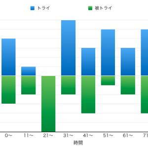 日本大vs京産大 … 2019大学選手権3回戦