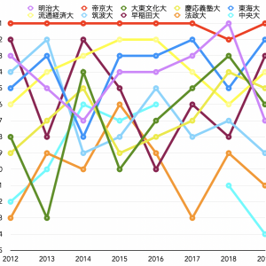 関東大学春季大会 … 各大会の結果 第1回(2012年)〜