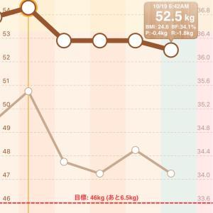 月断5日目、-0.4kg!! だけど今日は食べないわけにはいかない(≧∀≦)