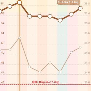 月曜断食7日目‼️ 不食日です❣️1週間で結局-0.6kgしか減ってない🤣