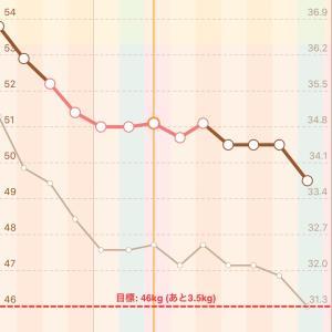 月曜断食7日目!美食日-1.0kgだけど最悪パターンです(≧∇≦)