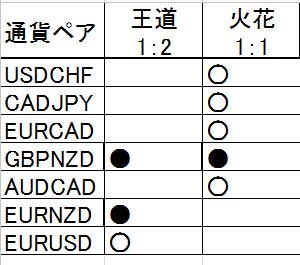 2019年10月のリアルトレード結果