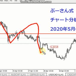 FX兼業トレーダーサトピーのFXチャート分析,2020年5月6日