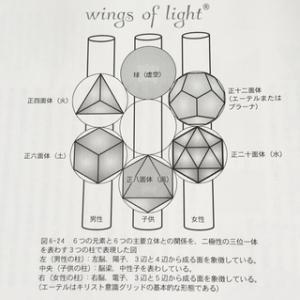 神聖幾何学はなぜ伝説者が居ないの?🙄