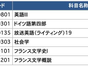 2019年度第Ⅳ回科目試験