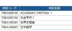 2021年度第Ⅰ回科目試験(代替レポ)結果&第2回卒論指導終わり