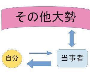 病院の裏話㉒~噂と村八分の図解フィードバックループ図~