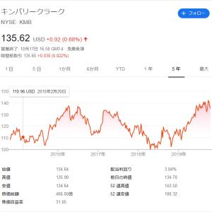 【高配当株分析】キンバリー・クラーク(KMB)