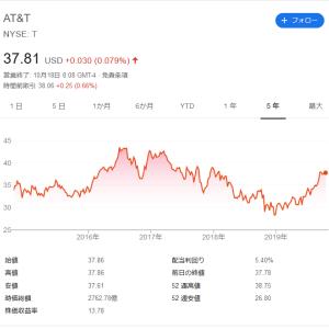【高配当株分析】AT&T(T)