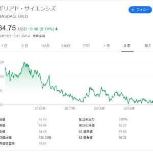 【高配当株分析】ギリアド・サイエンシズ(GILD)注目