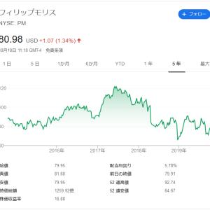 【高配当銘柄分析】フィリップ・モリス・インターナショナル(PM)オススメ!