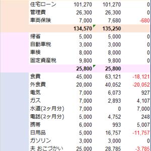 家計簿まとめ(2019年11月19日)