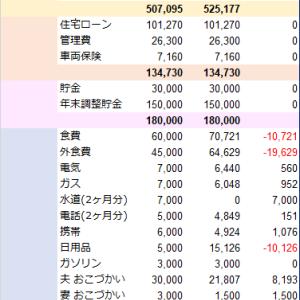 家計簿まとめ(2020年1月19日)