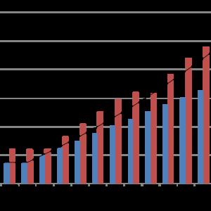 海外積立て成績報告 2020_07