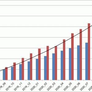 海外積立て成績報告 2020年08月