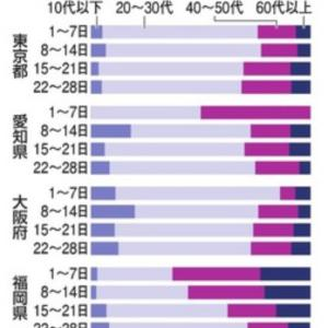 感染経路、東京や大阪で約6割不明 クラスター対策限界