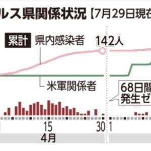 新型コロナ、沖縄県内新たに44人 最多更新 宮古で初の感染者