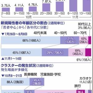 大阪府、「第2波」と異なる感染急増 クラスター多様化