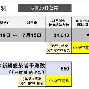 6月20公開 新型コロナ グーグル予測 62  7月15日 新規感染者数予測 650人