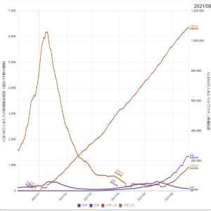 ワクチン接種の推移と新規感染者数