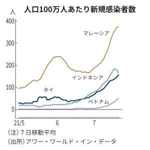 東南アジアでコロナ急拡大 感染者・死者の最多相次ぐ     日本経済新聞 7月23日