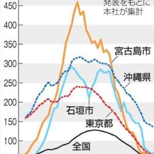 「世界最悪の地域に」沖縄の離島で突出した感染者数、難しい抑え込み    朝日新聞 9月20日