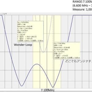 Wonder-Loop 750 のアンテナデータ